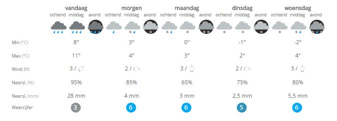 Begin november en daar is de eerste sneeuw!